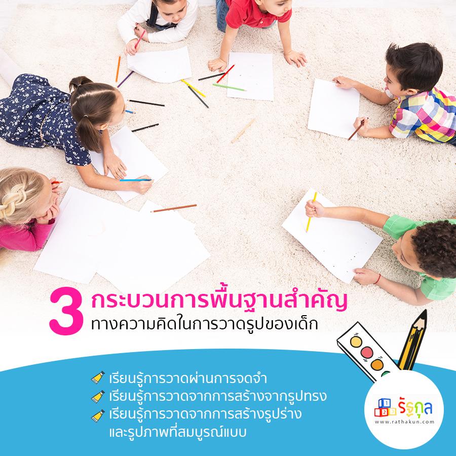 3 กระบวนการพื้นฐานสำคัญทางความคิดในการวาดรูปของเด็ก