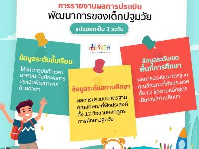 การรายงานผลการประเมินพัฒนาการของเด็กปฐมวัย และการนำไปใช้เพื่อให้เกิดประสิทธิภาพสูงสุด